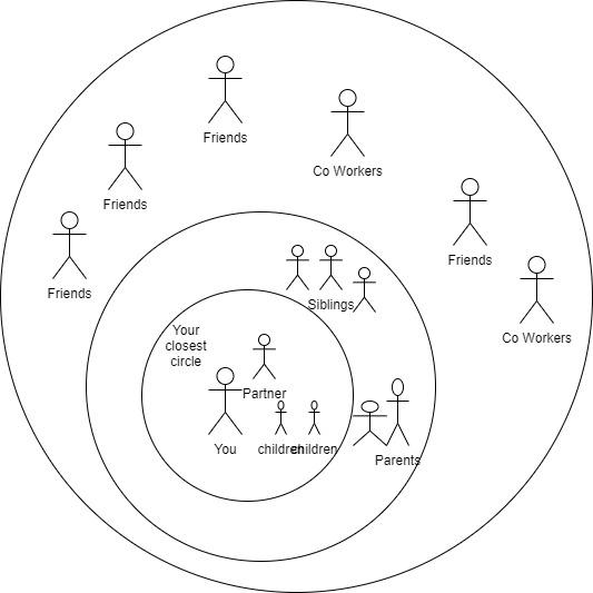 circle management - euphoric vibes